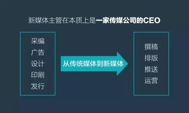 新媒体负责人如何系统提南充市蓬安县SEO优化排名升自己? 建站技术 3