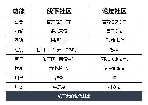 从BBS南充市仪陇县建站公司 到微博、微信,内容平台是如何进化的? 建站技术 2