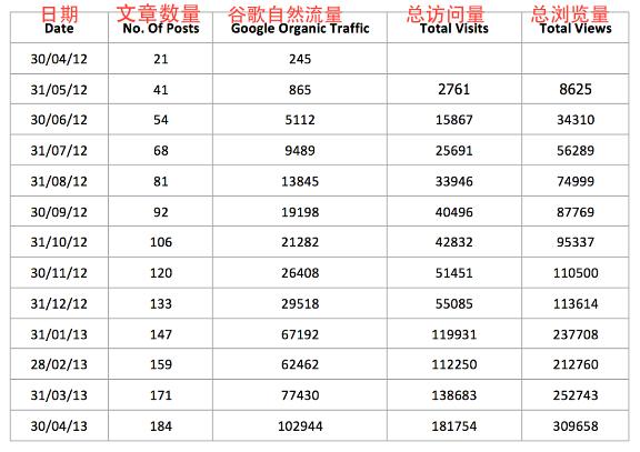 如何一年内把健身博南充市顺庆区网络公司>南充市顺庆区网络公司客的每月浏览量从0提高到10万人? 建站技术 3