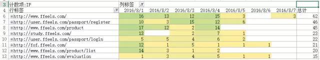 互联网创业南充市西充县网站建设作死指南:迎合低频和非标准需求 建站技术 18