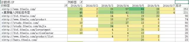 互联网创业南充市西充县网站建设作死指南:迎合低频和非标准需求 建站技术 19