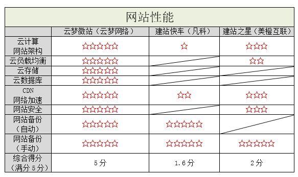 国内3大南充市西充县网站建设自助建站平台测评 建站技术 3