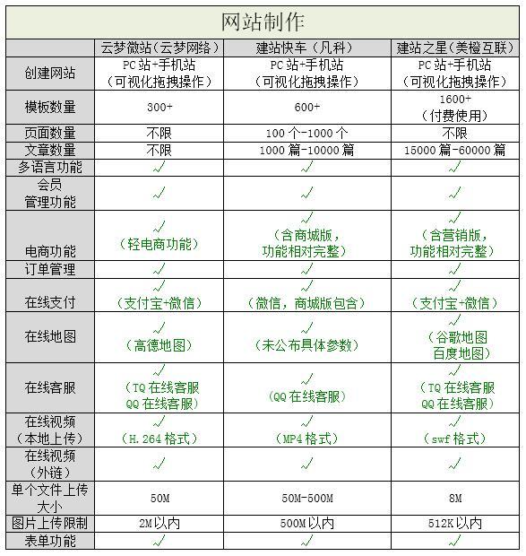 国内3大南充市西充县网站建设自助建站平台测评 建站技术 4
