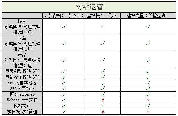 国内3大南充市西充县网站建设自助建站平台测评 建站技术 6