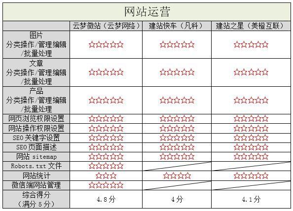 国内3大南充市西充县网站建设自助建站平台测评 建站技术 7