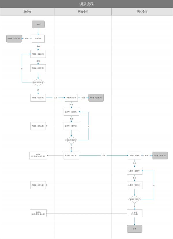 电商后台系统:管理后台篇之库存管理(南充市南部县建站公司货位、调拨、盘点) 建站技术 5