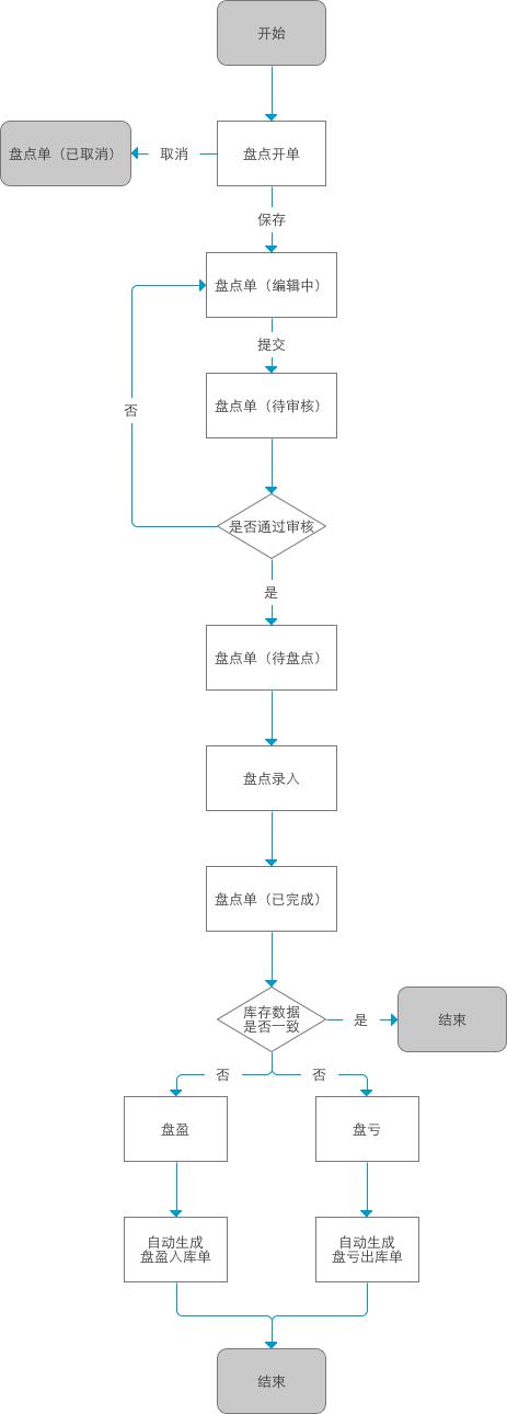 电商后台系统:管理后台篇之库存管理(南充市南部县建站公司货位、调拨、盘点) 建站技术 8