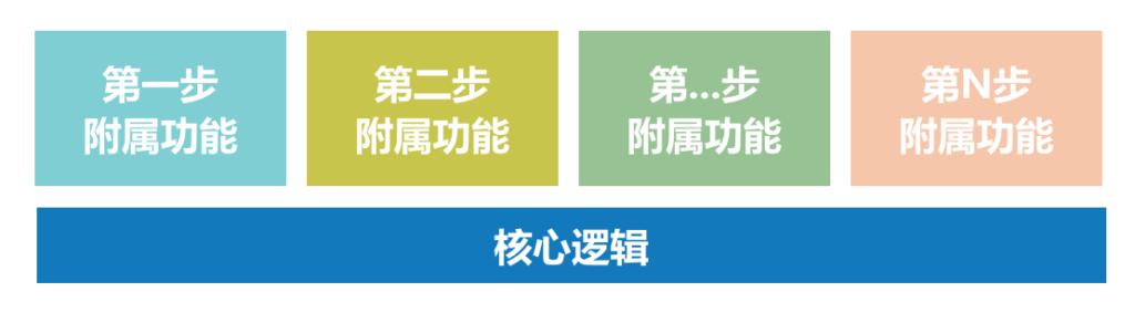 庖丁解牛:如南充市营山县建站公司何做产品需求分析 建站技术 2