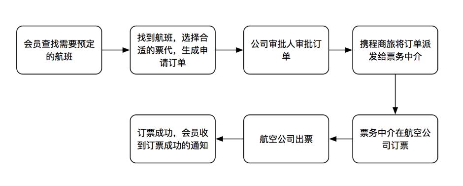 庖丁解牛:如南充市营山县建站公司何做产品需求分析 建站技术 3