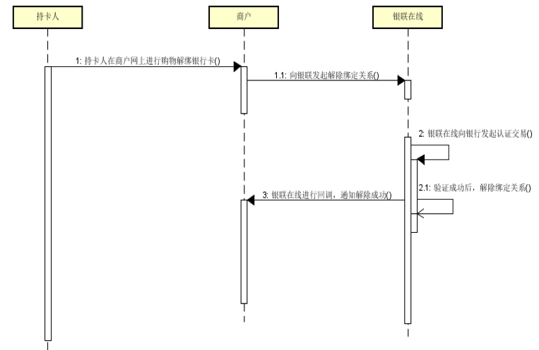 4,银行卡解绑业务流程图