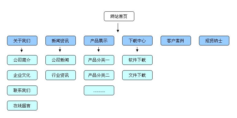 网站框架图片